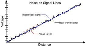 Effect of noise on the analog output of a distance sensor