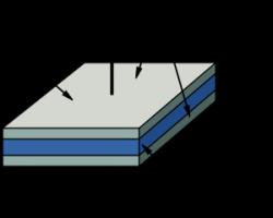 Figure 1: Plate capacitor