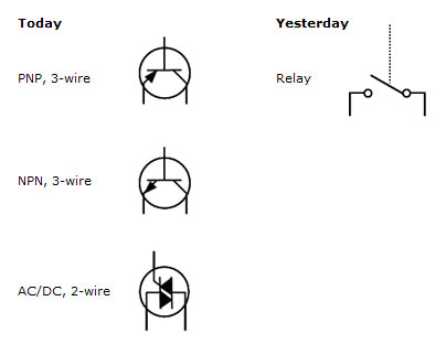 pnp sensor wire diagram industrial sensing fundamentals back to the basics npn vs pnp the drawing below shows 2 wires