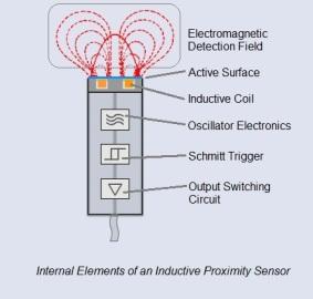 Inductive proximity sensor cutaway with annotation