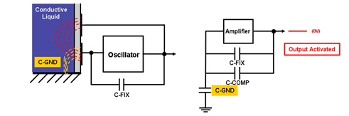 Enhanced capacitive sensor detection schematics – liquid level presence detection