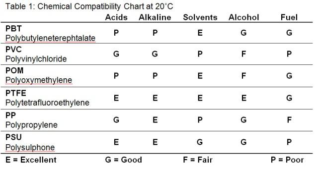 ChemicalCompatibilityChart