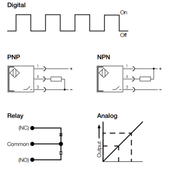 photoelectric output operate modes and output types sensortech outputs from photoelectric sensors are typically either digital or analog digital outputs are on or off and are usually three wire pnp sourcing output or