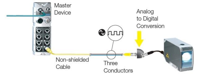 IO-Link3Conductors