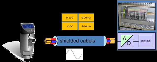 shieldedCables
