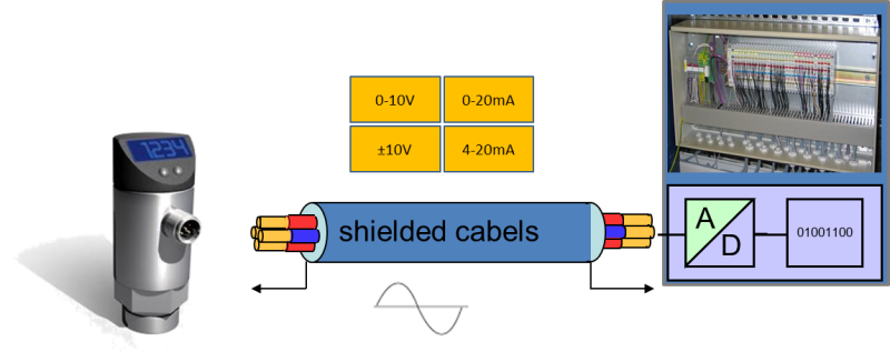 shieldedCables