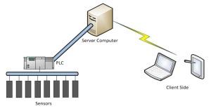 IIoT_computer