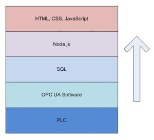 IIoT_Structure