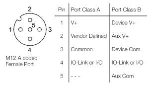 IO-Link Ports