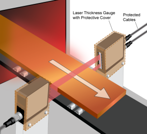 Light band gauging station in hot strip rolling operation detects material thickness in real time.